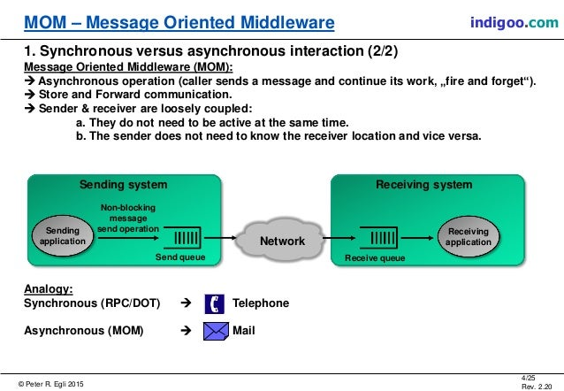 message oriented middleware tutorial