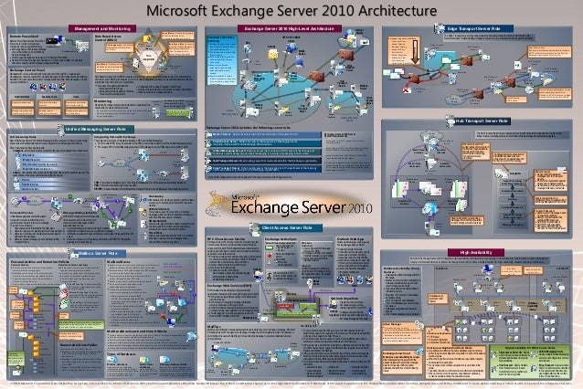 microsoft exchange server 2010 tutorial